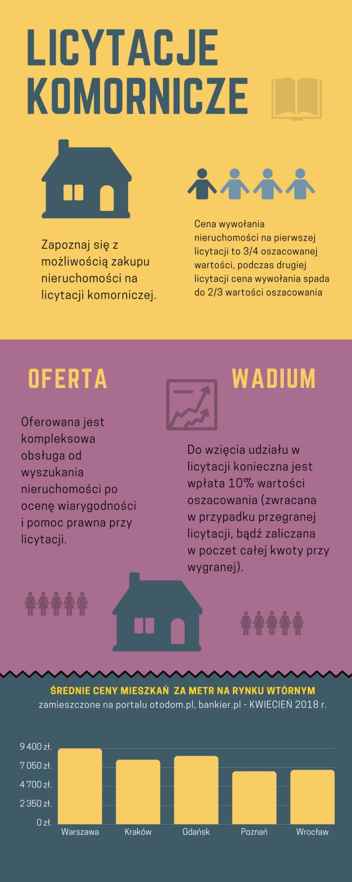 Licytacje komornicze